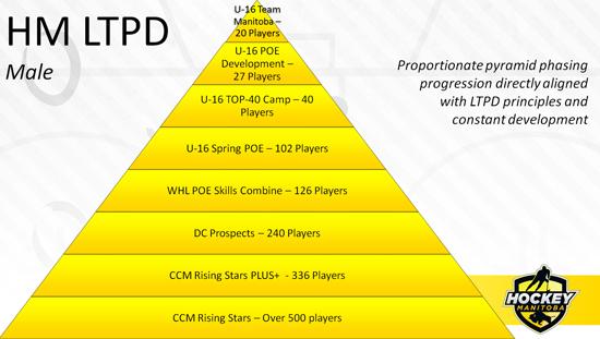 hm-dev-pyramid